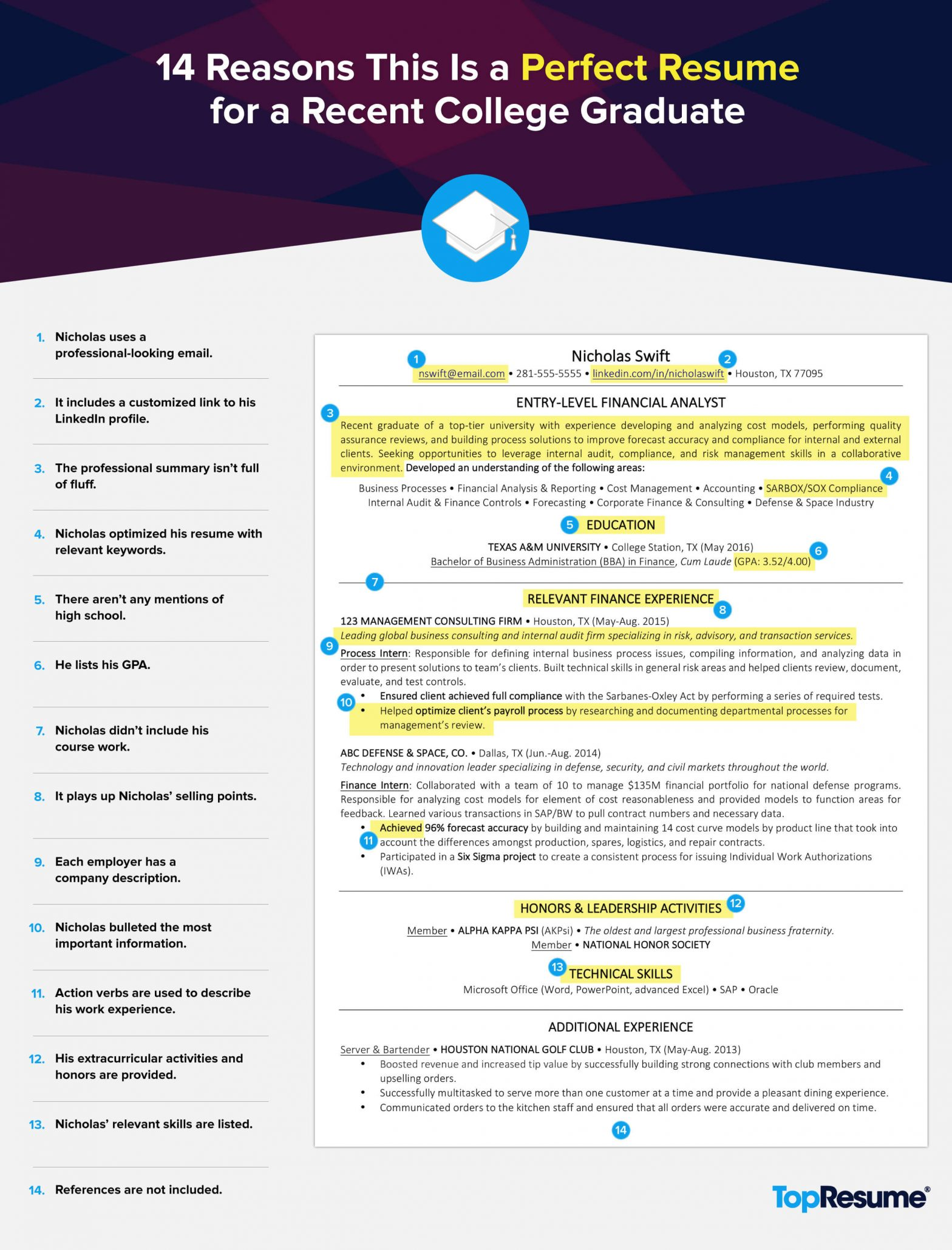 Sample Resume for Fresh College Graduate 14 Reasons This is A Perfect Recent College Graduate Resume ...