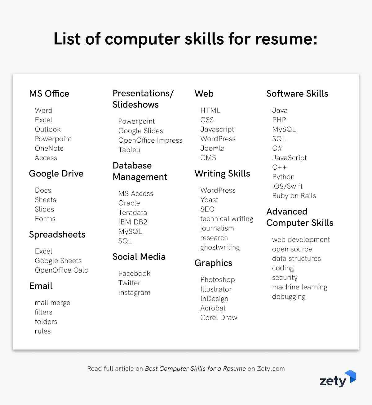 List Of Computer Skills Resume Sample top Computer Skills for A Resume: Ready software List