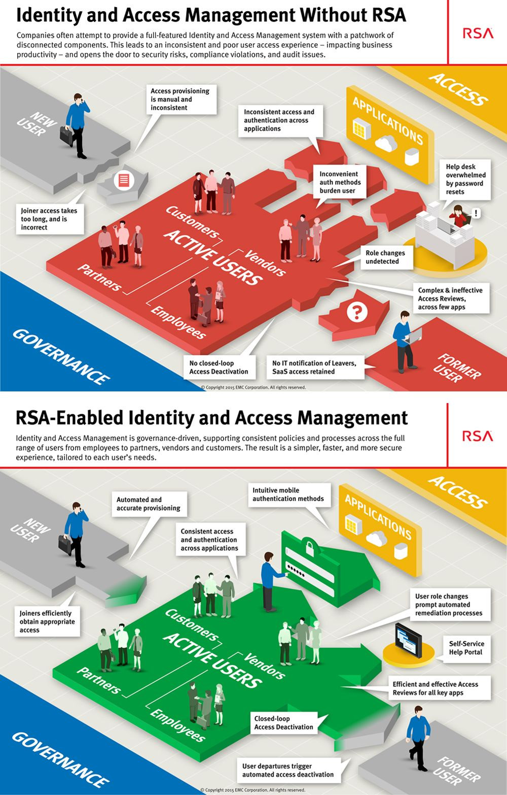 Identity and Access Management Sample Resume Rsa-enabled Identity and Access Management Management, Identity ...