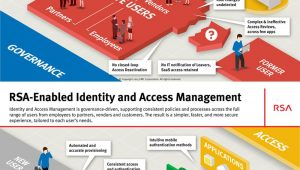 Identity and Access Management Sample Resume Rsa-enabled Identity and Access Management Management, Identity …